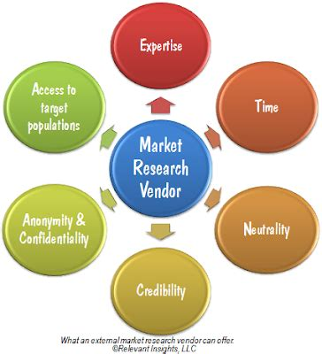 How to Write a Marketing Proposal Career Trend